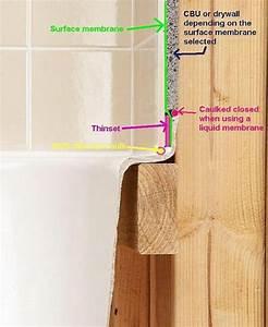 Bathub Leak Repair Should I Two Tone Tile Or Put In A