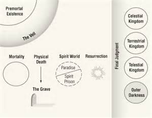 LDS Plan of Salvation