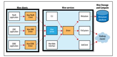 hadoop hive architecture data modeling working modes