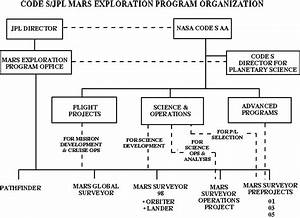 Mars on $300K a Day, Part II
