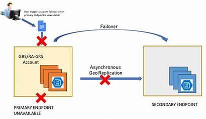 Failover Account Azure Storage Diagram Write Resume