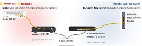 Comcast Business Set Manage Your