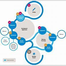 Development Application Process Mra
