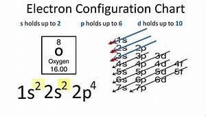 Oxygen Electron Configuration - YouTube