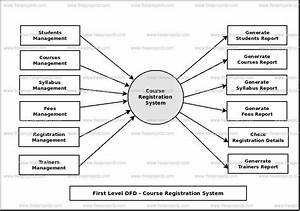 Course Registration System Dataflow Diagram  Dfd  Freeprojectz