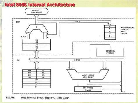 8086 Microprocessorarchitecture