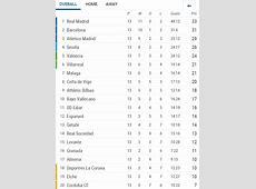La Liga 13th round summary results, goals, goalscorers