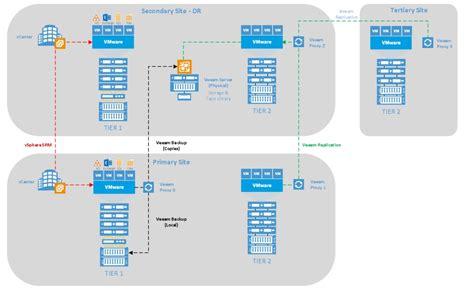 topology advice veeam server high availability veeam