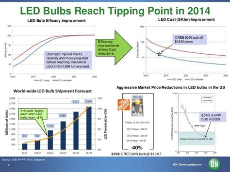 led lighting market trends on semiconductor led
