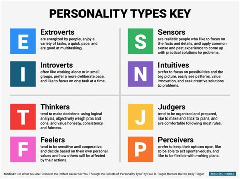 The Best Jobs For Every Personality Type Revpacman