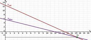 Lösungsmenge Berechnen : anwendungsaufgaben zu gleichungssystemen mathe themenordner ~ Themetempest.com Abrechnung