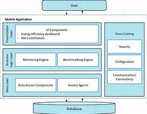 Software Application Structure For Real