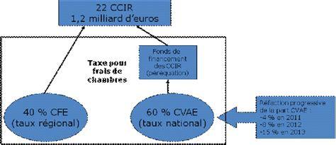 chambre consulaires projet de loi relatif aux réseaux consulaires au commerce
