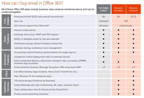 Office 365 Mail Plans by Benefits Of Using Exchange For Business Email