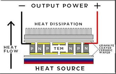 Scientific Guide Understanding Using Teg Power