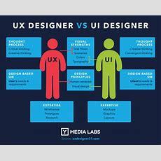 Ux Vs Ui Wars  The Superpowers Of Ux & Ui Designers