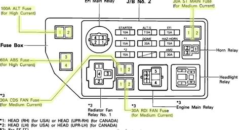2003 Toyotum Camry Fuse Diagram by 2003 Toyota Camry Fuse Box Diagram Wiring Diagram