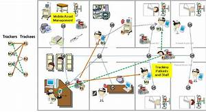 An Example Of An Rtls System For A Hospital Environment And Indoor Mam