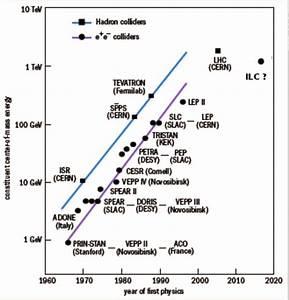 33 Particle Accelerator Diagram