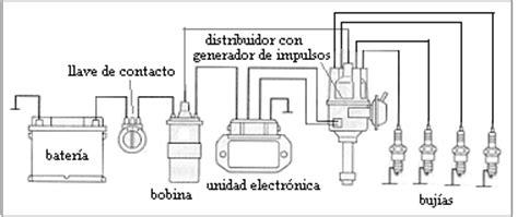 sistemas de encendido