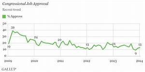Congress Job Approval Starts 2014 at 13%