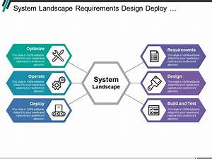 System Landscape Requirements Design Deploy Operate And
