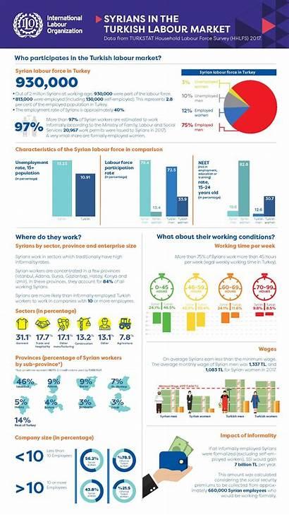 Labour Turkey Ilo Infographic Market Situation Infographics