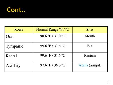 normal temperature range vital sign