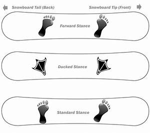 How To Determine Your Snowboard Stance