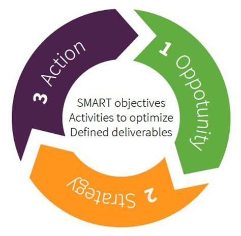 digital marketing plan template mmc learning