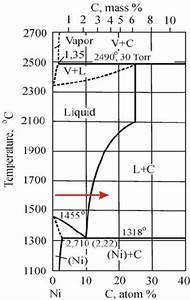 Phase Diagram Of The Nickel