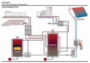Wasserführender Kamin Pufferspeicher : waermepumpe klimaanlagen elektro gas wasser heizung ~ Michelbontemps.com Haus und Dekorationen