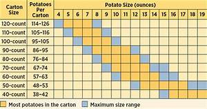 Sizing And Grading