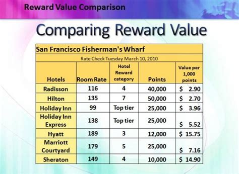 promotion variable  hotel loyalty programs part