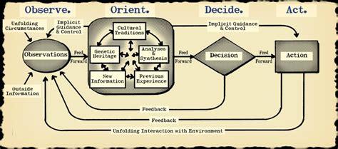 Initiative and the OODA loop in GURPS (noodling) - Gaming ...