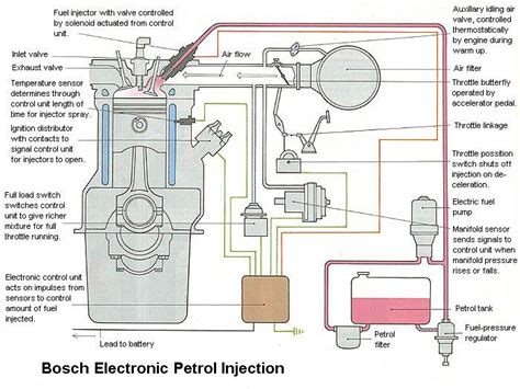 About Fuel Injectors & Injector Cleaning