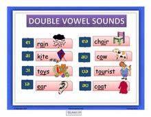 Phonetic Sounds Chart The English Corner Phonetics Corner