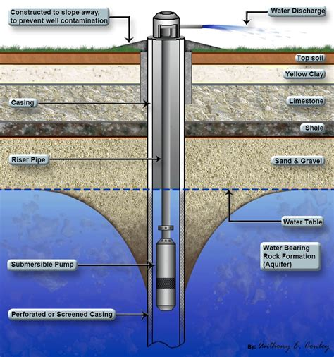 Complete Water Well Diagram well drilling hernando county florida well repair