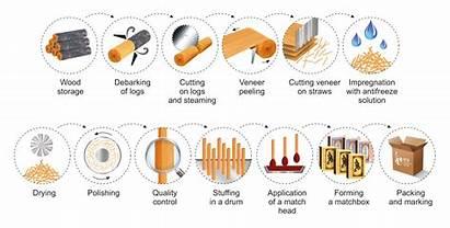 Match Box Clipart Production Matches Transparent Process