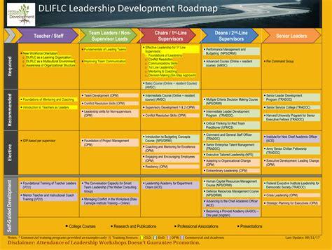 cld center  leadership development defense language