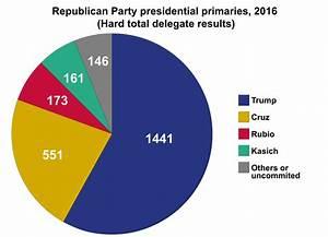 File:2016 Republican Party presidential primaries ...