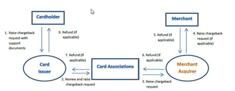 Check spelling or type a new query. General Process Flow of the Chargeback Mechanism