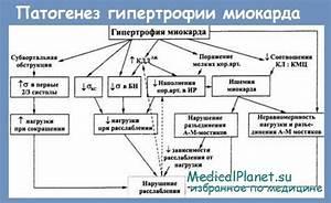 Электронные сигареты и гипертония