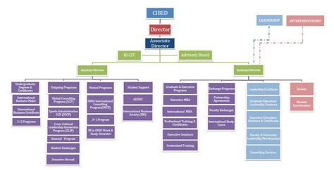 Organization Business by About Cibed