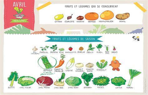 cuisine anti cholesterol les fruits et légumes d 39 avril pour consommer de saison