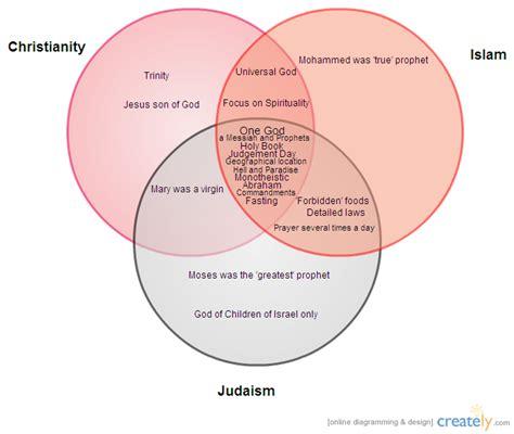 Venn Diagram Comparing Religions