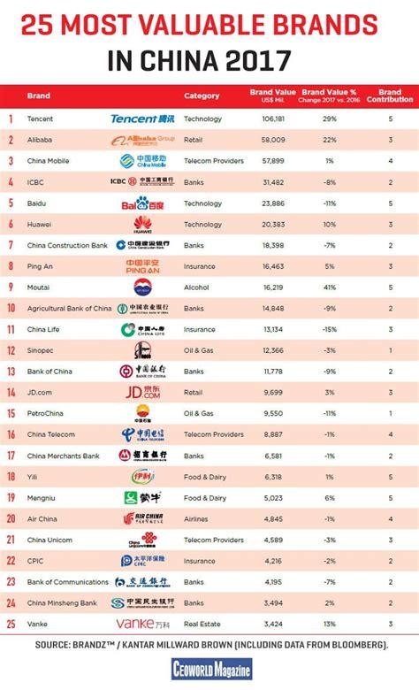 Τα 25 κινεζικά Brands με τη μεγαλύτερη αξία που πρέπει να