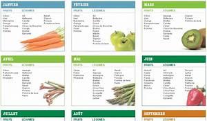 Calendrier Fruits Et Légumes De Saison : calendrier fruits et legumes de saison a imprimer lf82 ~ Nature-et-papiers.com Idées de Décoration