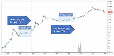 ¿debo comprar o vender y cuándo? ¿Qué pasará con el precio de Bitcoin tras el Halving de ...