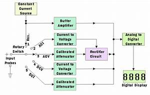 Digital Multimeter Block Diagram